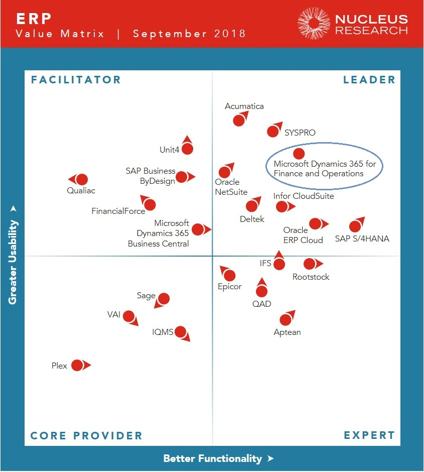 ERP Value Matrix September 2018